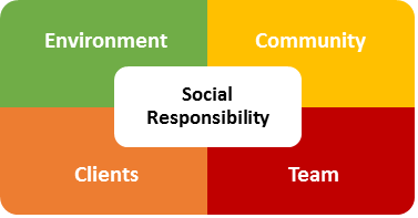 RPBA Social Responsibility